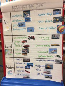 transportation vocabulary board