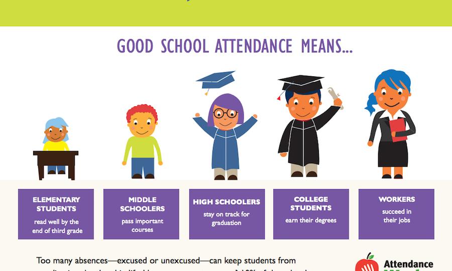 attendance awarness